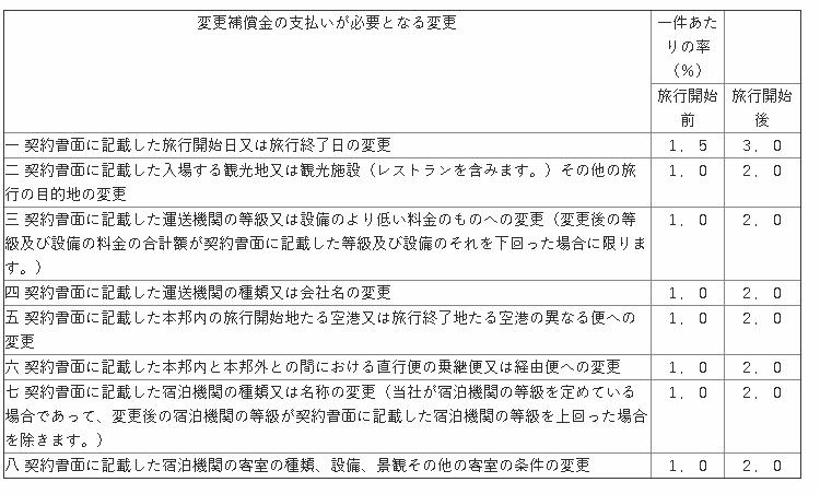 別表第二 変更補償金(第二十九条第一項関係)